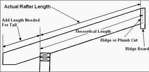 Basic Roof Framing Instructions