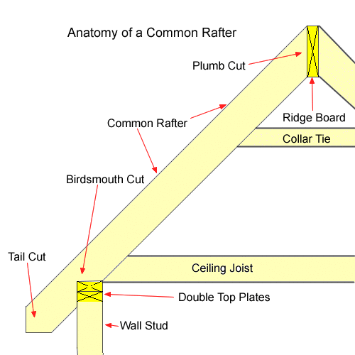 how to find rafter angle cut