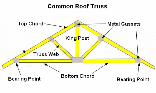 Types of prefab roof trusses for Price on roof trusses