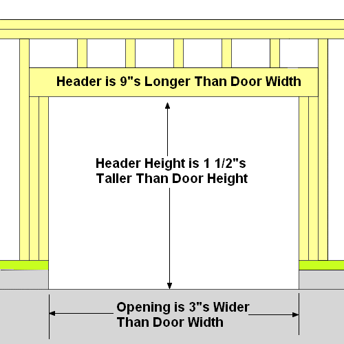 Garage door framing for Overhead garage door sizes