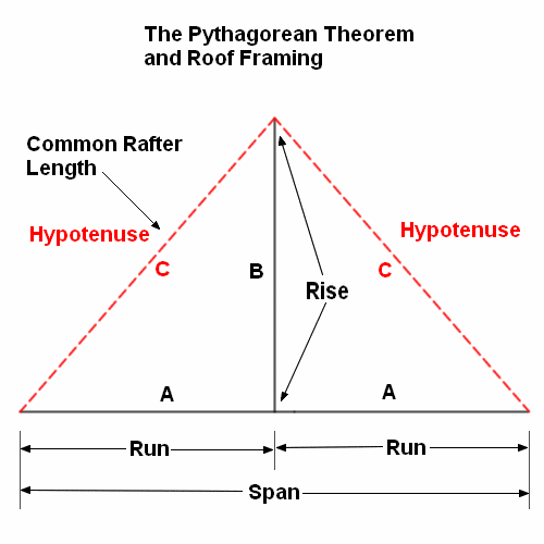 Pythagorean Theorem And Carpentry