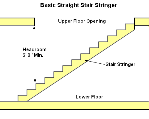 Learn how to build stairs First step to building a house