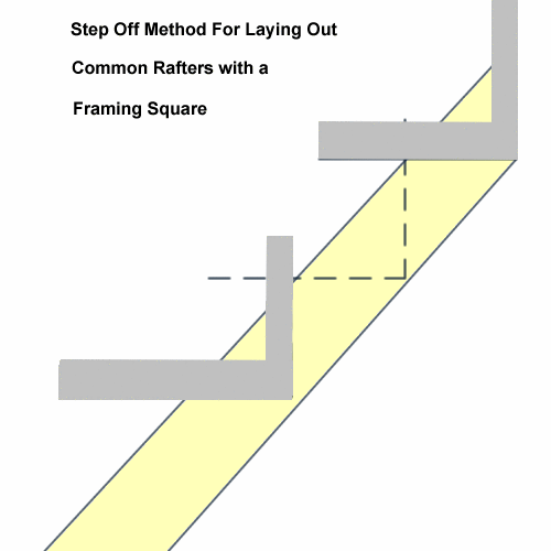 Framing Square Basics