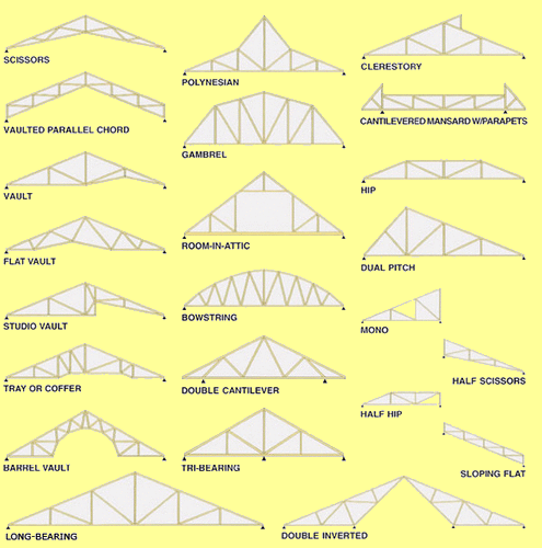 Types of prefab roof trusses Pre made roof trusses