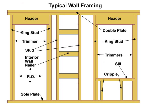 Excellent Wall Framing Basics Wiring 101 Olytiaxxcnl
