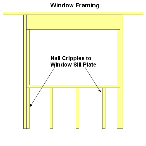 Miraculous Conventional Window Framing Tips Wiring 101 Olytiaxxcnl