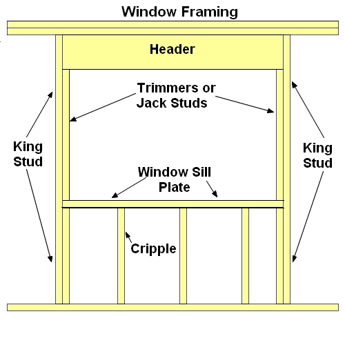 Conventional window framing tips for Window header